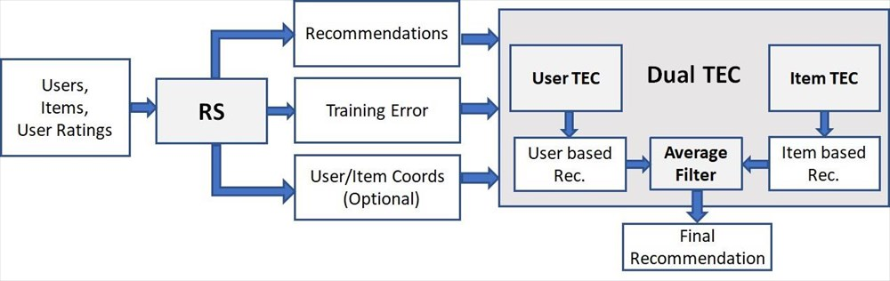 Εικόνα 2. Η αρχιτεκτονική του προτεινόμενου συστήματος Dual TEC (DTEC) το οποίο μπορεί να προστεθεί στην έξοδο ενός συστήματος προτάσεων (RS).