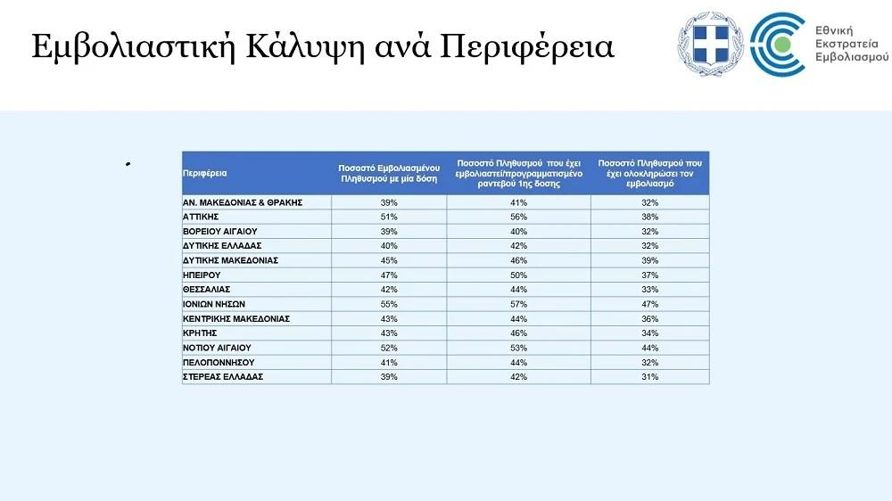 εμβολιαστική κάλυψη εμβολιασμοί Ελλάδα